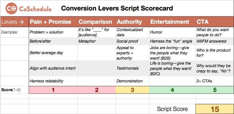 Conversion levers script scorecard
