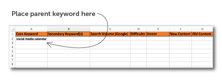 Where to place your core keywords