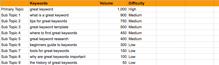 Core topics and sub-topics, organized by search volume and difficulty