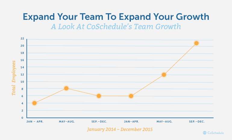 Expand Your Team To Expand Your Growth