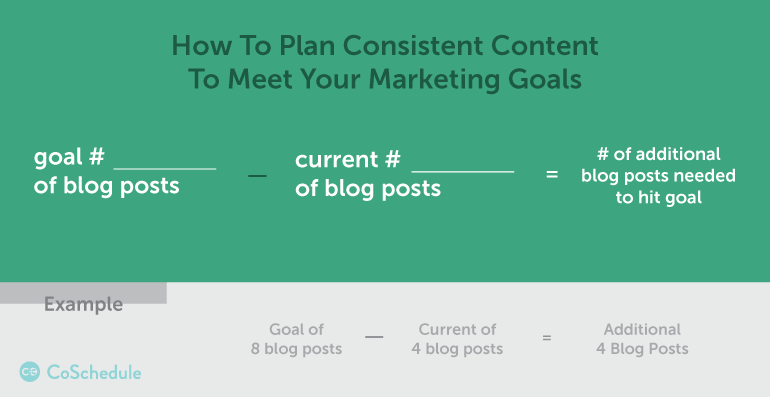 how to create consistent content by adding additional posts to your content creation process