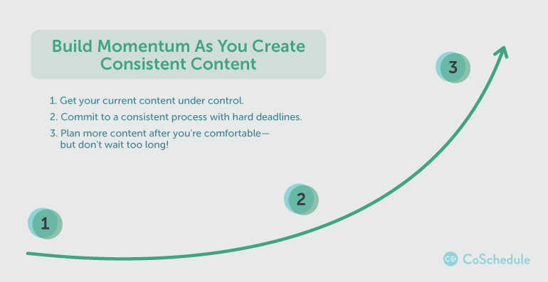 build momentum as you create consistent content