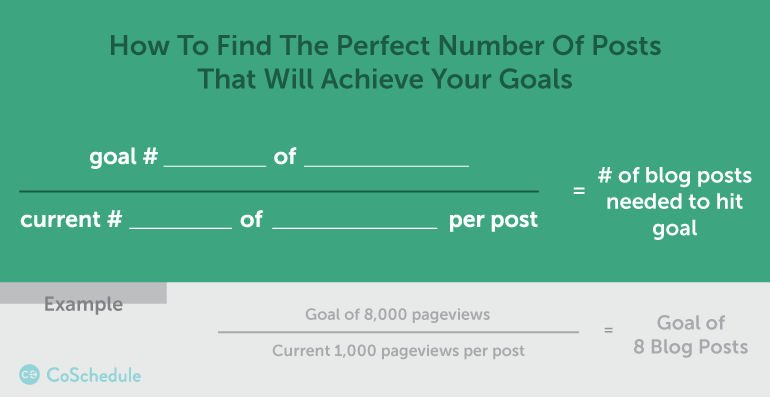find the perfect number of posts to meet your marketing goals as you create consistent content