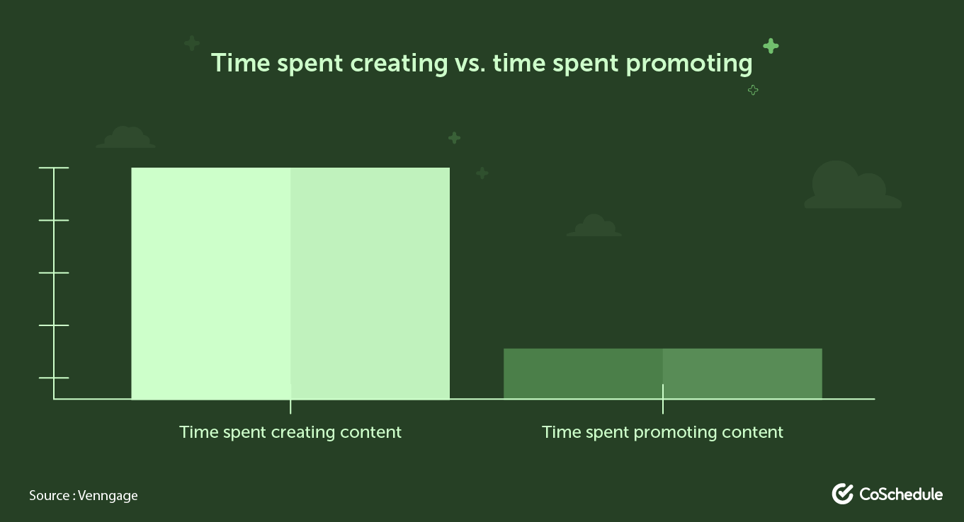 Time spent creating vs. promoting content