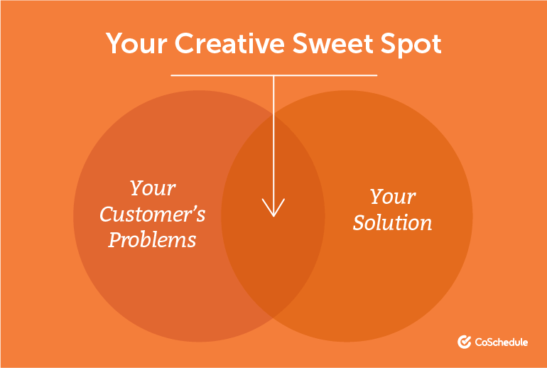 Your Creative Sweet Spot