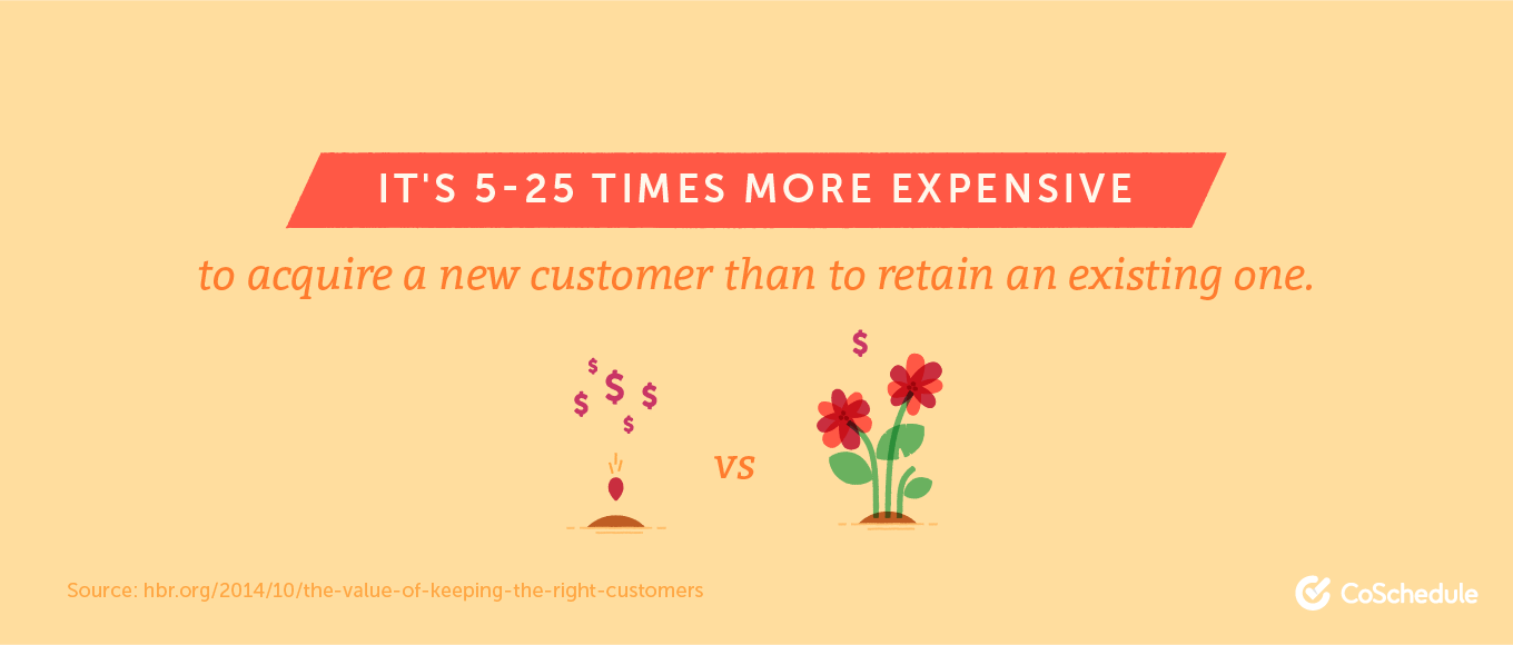 It's 5-25 times more expensive to acquire a new customer than to retain an existing one.