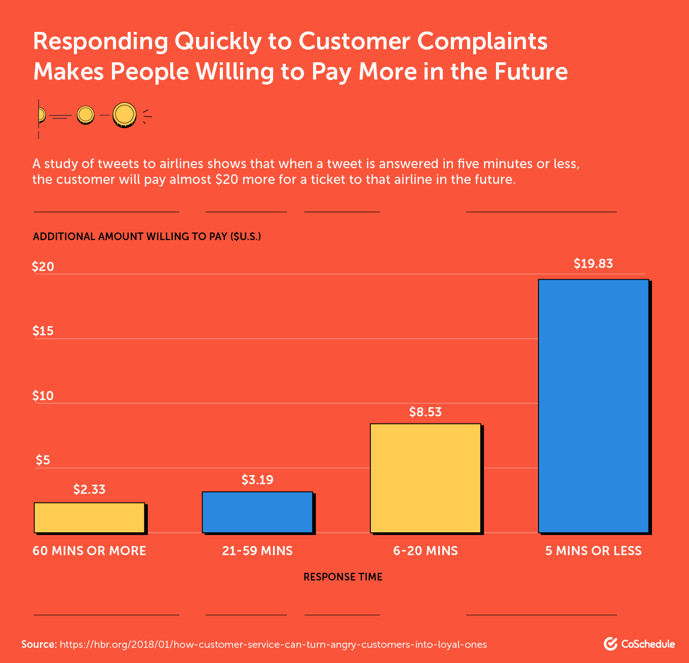Responding Quickly to Customer Complaints Makes People Willing to Pay More in the Future