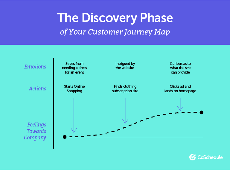 The Discovery Phase of the Customer Journey
