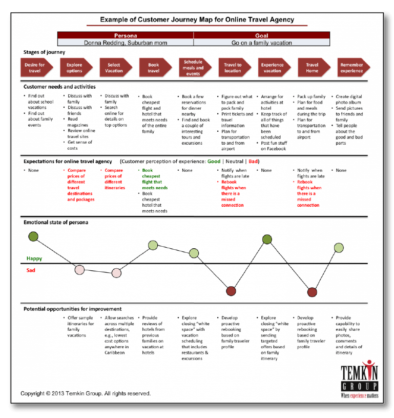 Example of a customer journey map for a travel agency.
