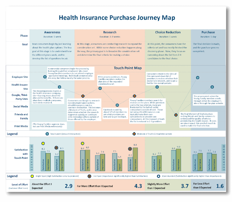 Example of a customer journey map.