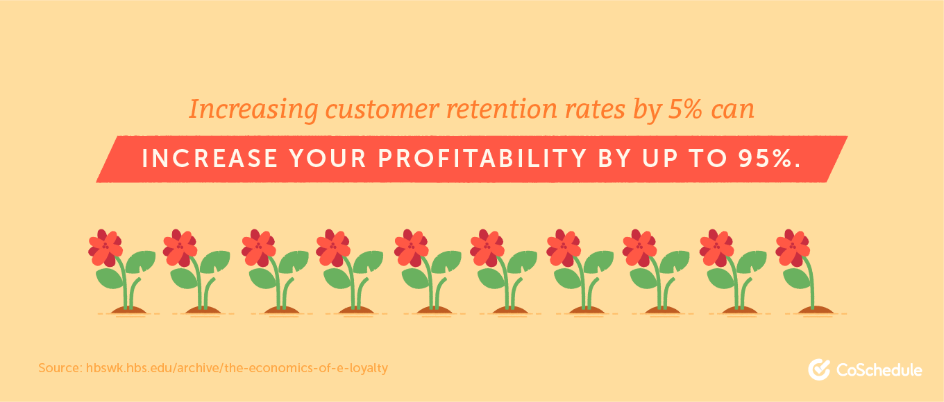 Increasing customer retention by 5% can increase profits by 95%