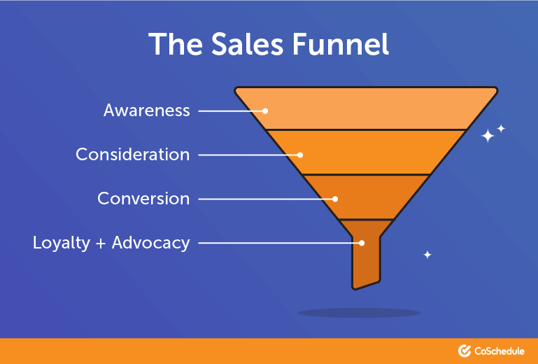 Customer reviews and the sales funnel