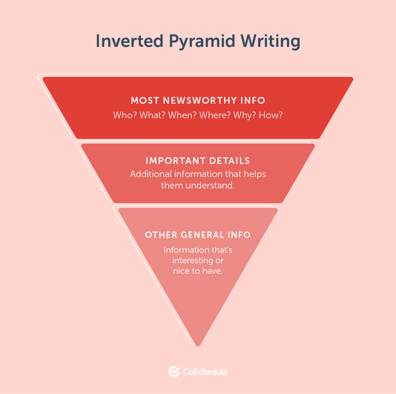 Inverted Pyramid Writing to help with writing organization