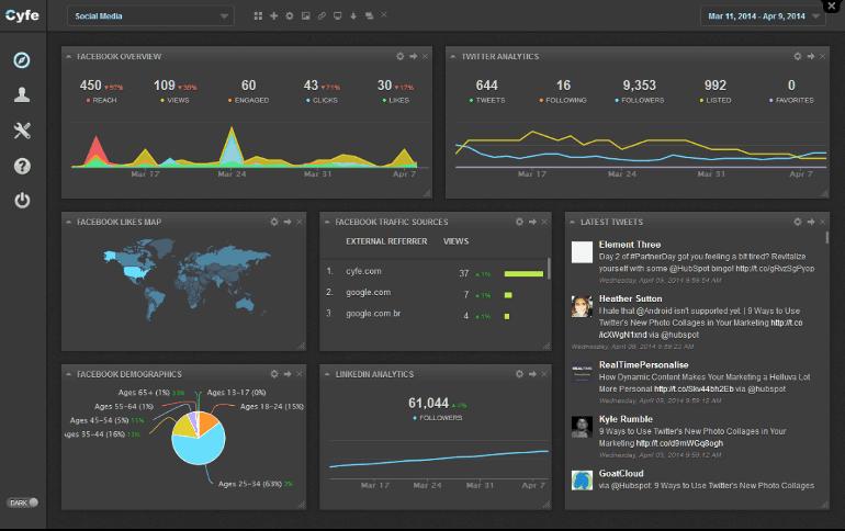 Screenshot of a Cyfe social media dashboard