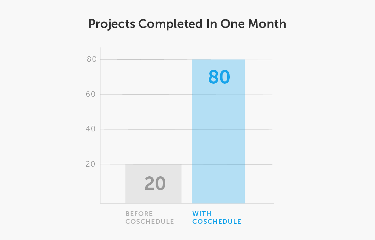 Simple bar graph showing customer project success in the course of one month