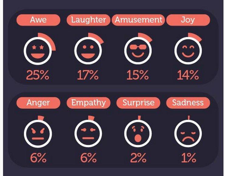 emotional sharing social media