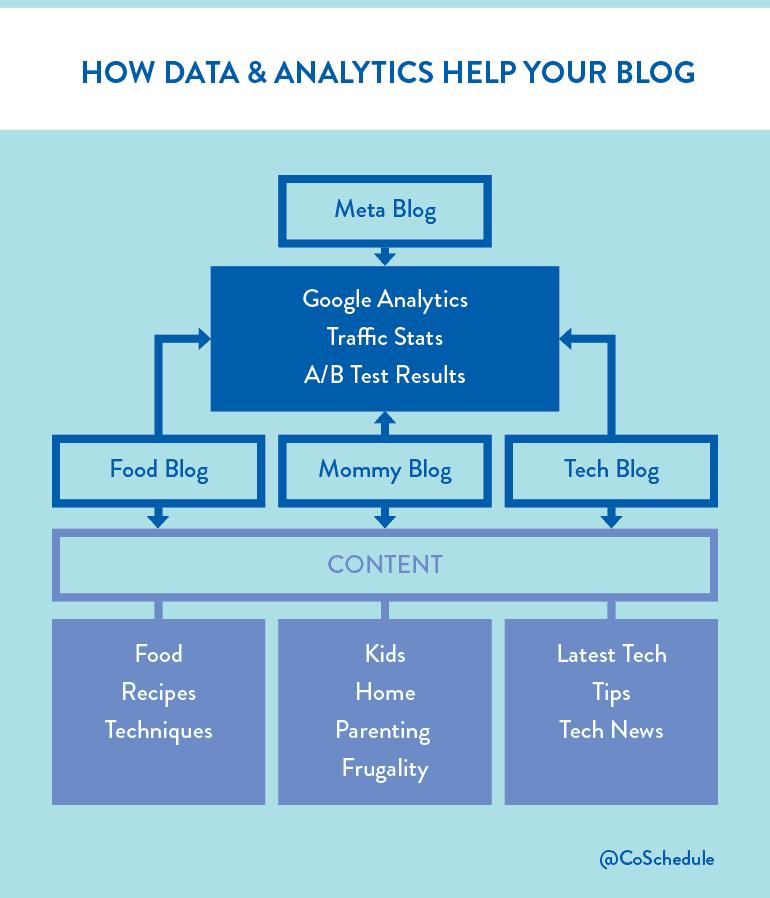 meta blogs