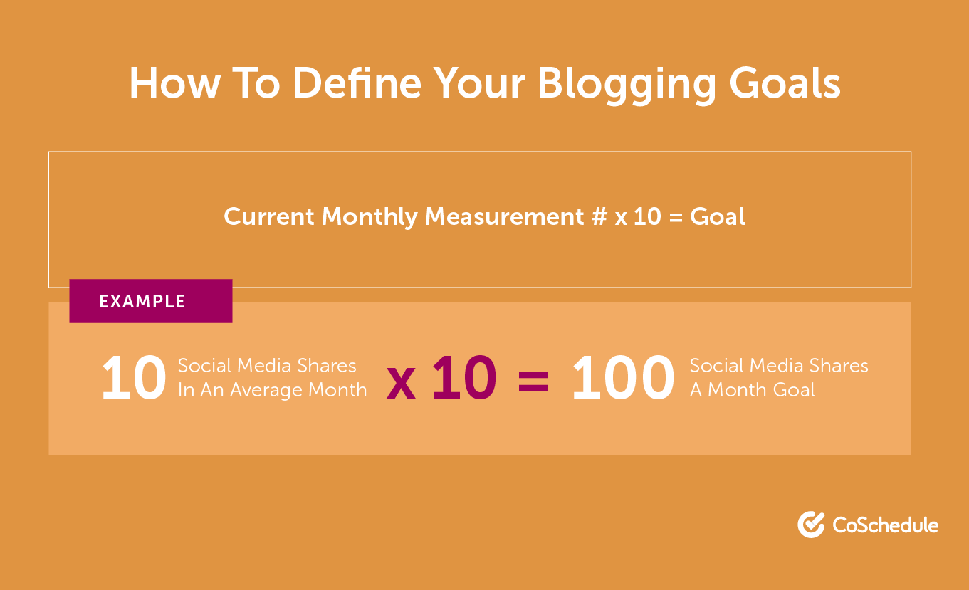 How to Define Your Blogging Goals