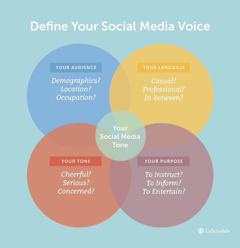 Define Your Social Media Voice