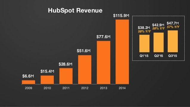 Bar graph showing HubSpot revenue