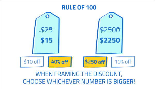Rule of 100: When Framing the discount, choose whichever number is bigger!