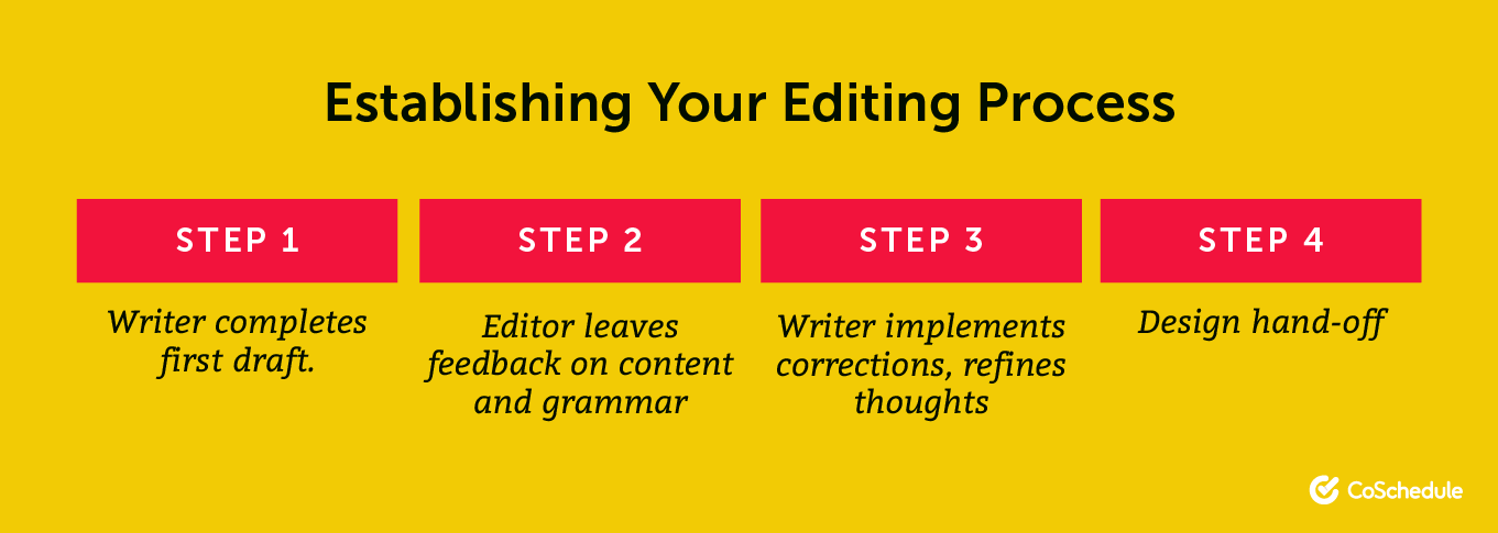 A simple white paper editing process