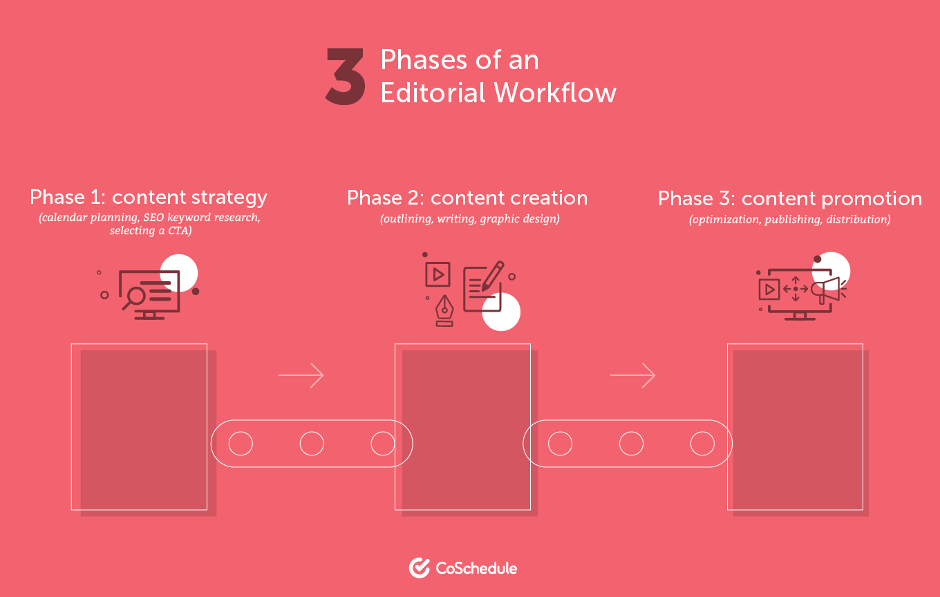 Three Phases of an Editorial Workflow