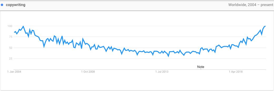 Screenshot on Google Trends about copywriting