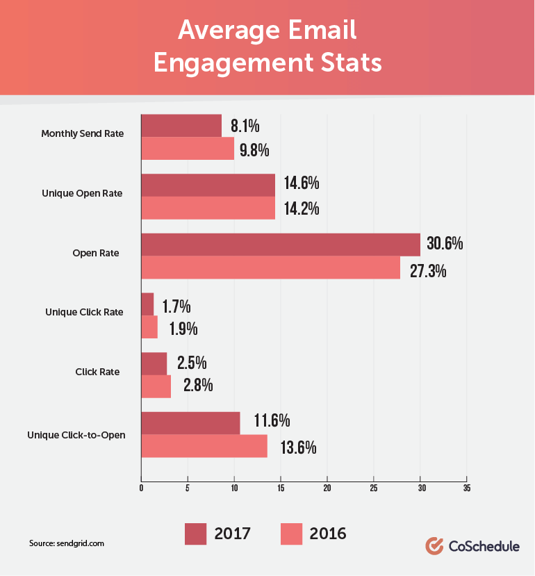 Average Email Engagement Stats