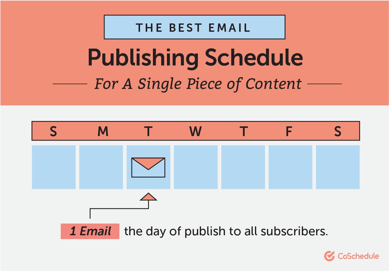 The Best Email Publishing Schedule for a Single Piece of Content