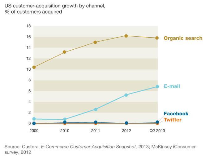 email v.s. social media statistics