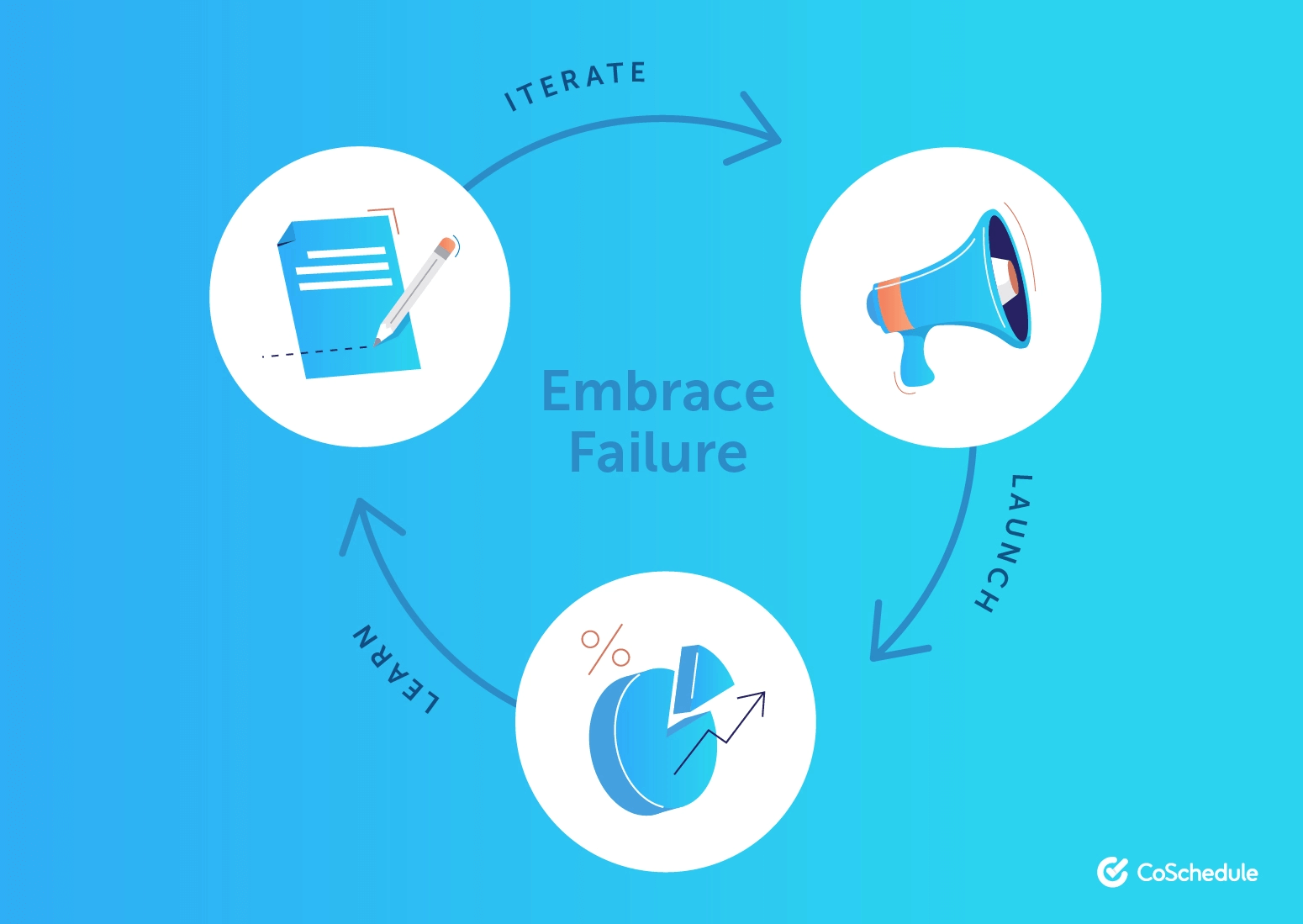 why marketers need to embrace failure