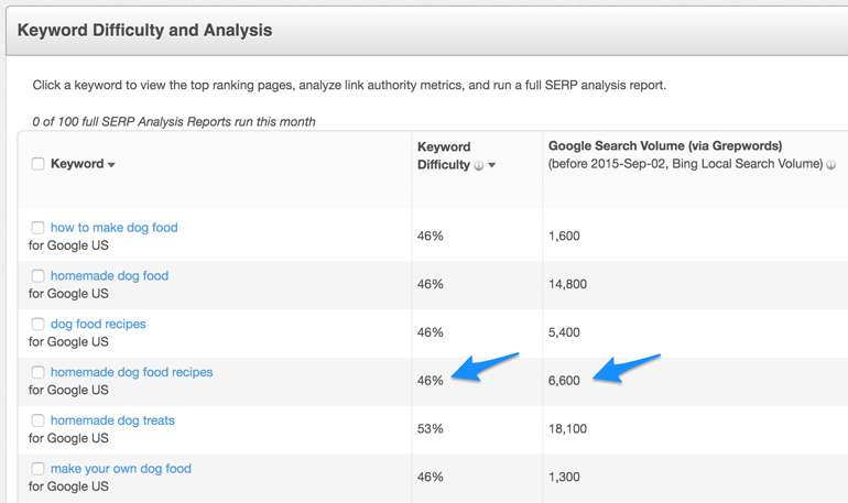 keyword difficulty example from Moz