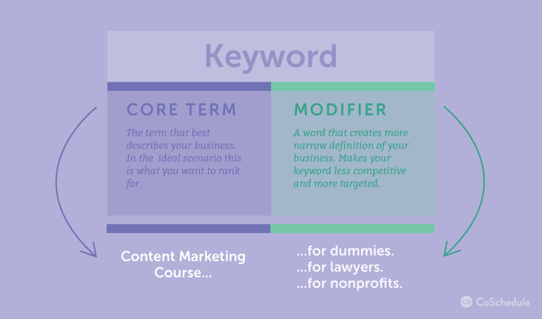 Specific keywords and core terms