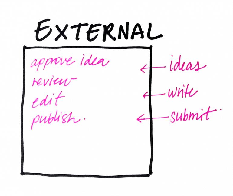 external teams