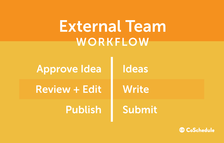 Workflow steps for external content teams