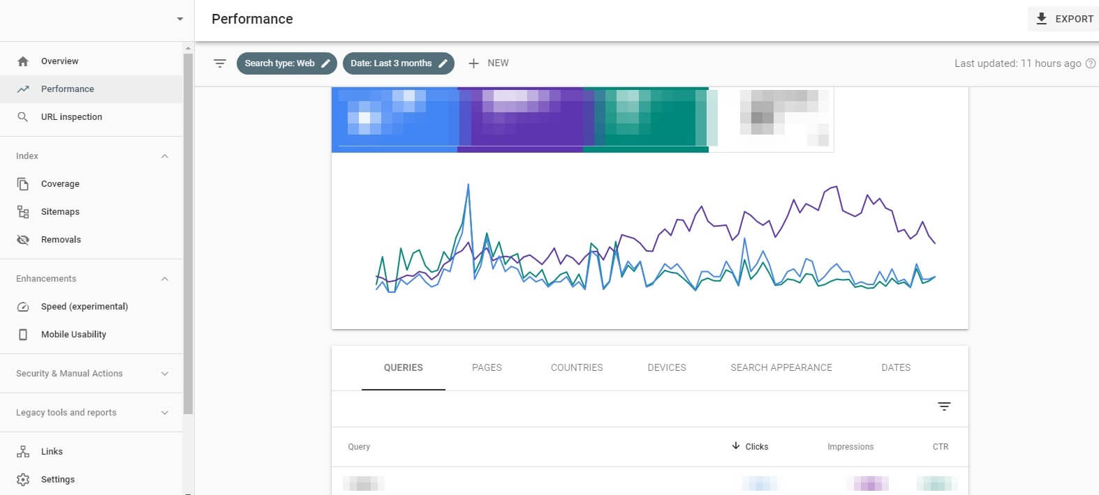 Screenshot showing Performance graph for Average CTR and Position enablement
