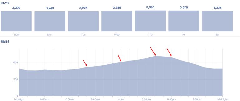 Peaks in Facebook Insights