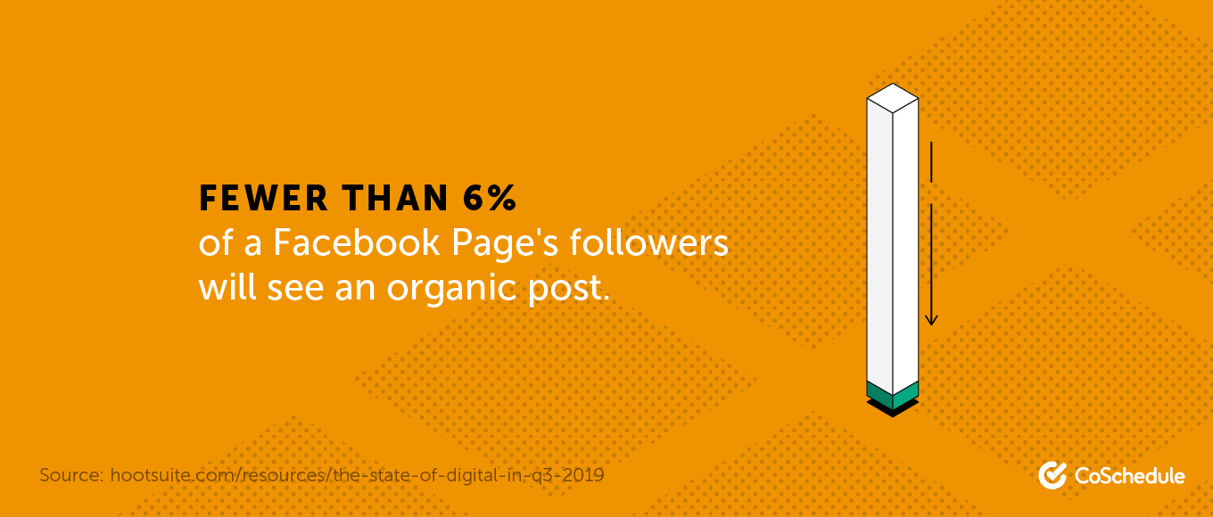 Fewer than 6% of a Facebook page's followers will see an organic post.