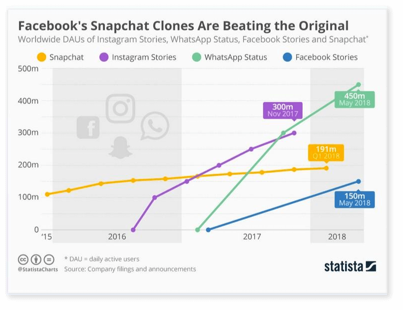Comparison of stats between Instagram Stories, WhatsApp Status, Facebook Stories, and Snapchat