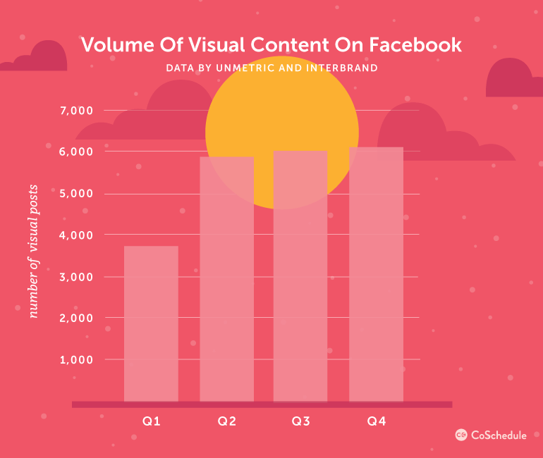 Volume of Visual Content on Facebook