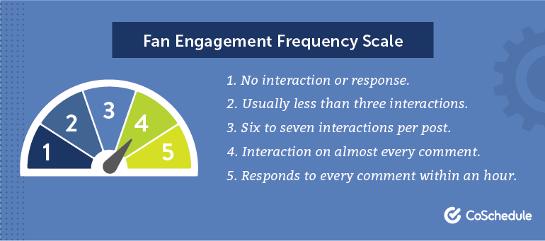 Fan Engagement Frequency Scale