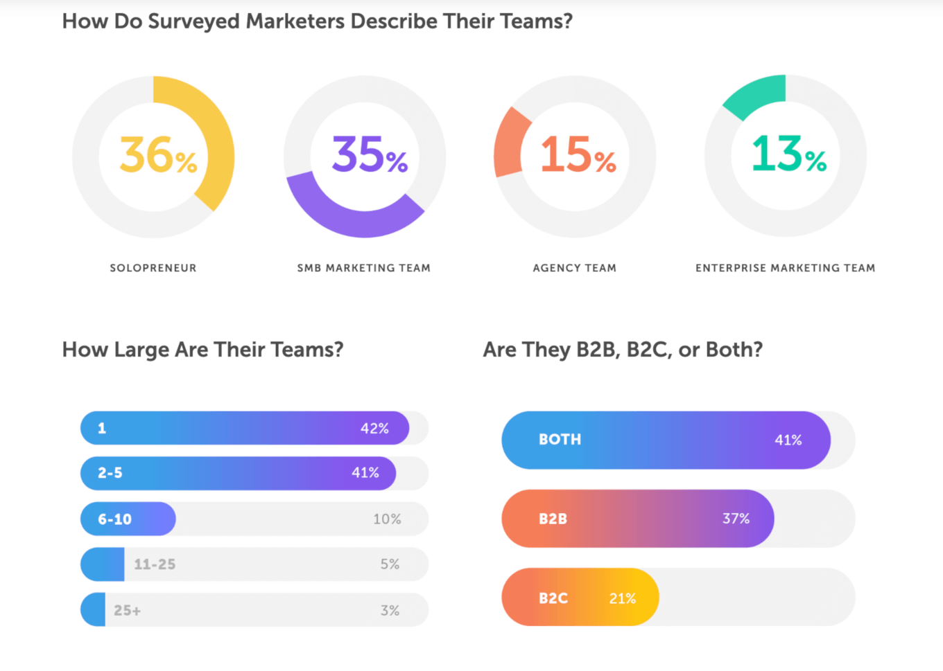 CoSchedule Marketing statistics study results