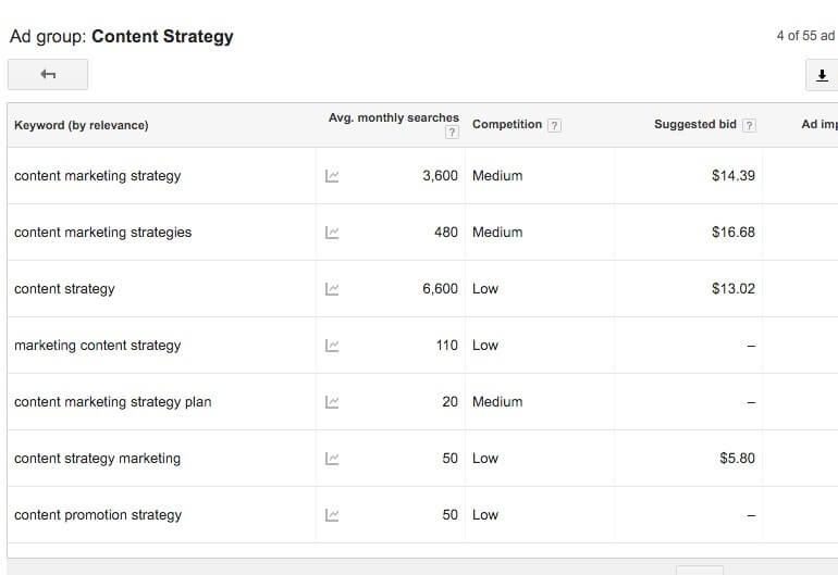Uncover related keywords under the Ad Group Ideas tab