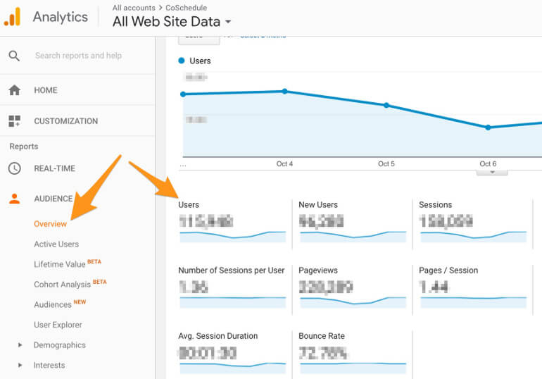 Where to Find Unique Visitors in Google Analytics