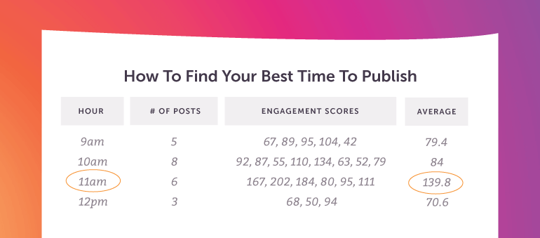 How to Find Your Own Best Times to Post