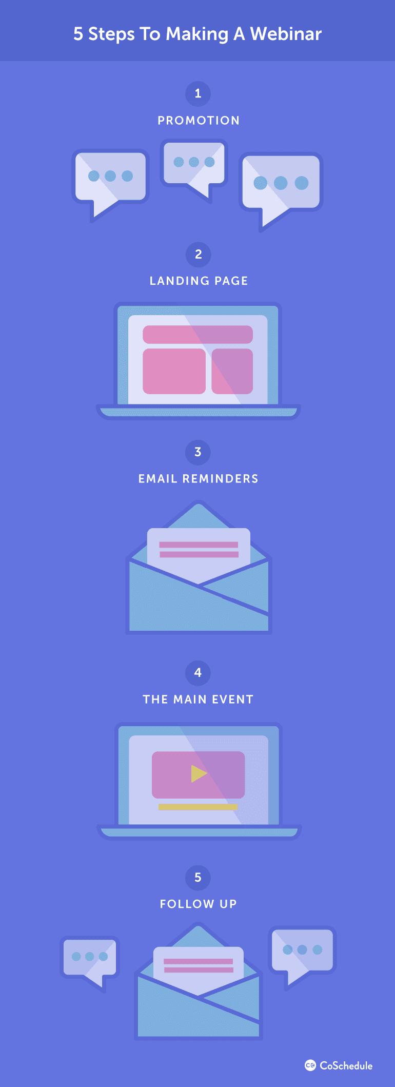 Five Steps to Making a Webinar