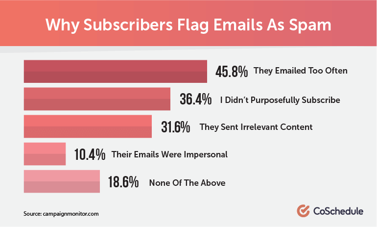 Why Subscribers Flag Emails As Spam