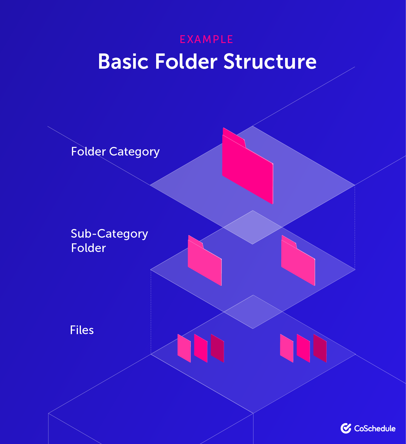 Example of a basic file folder structure