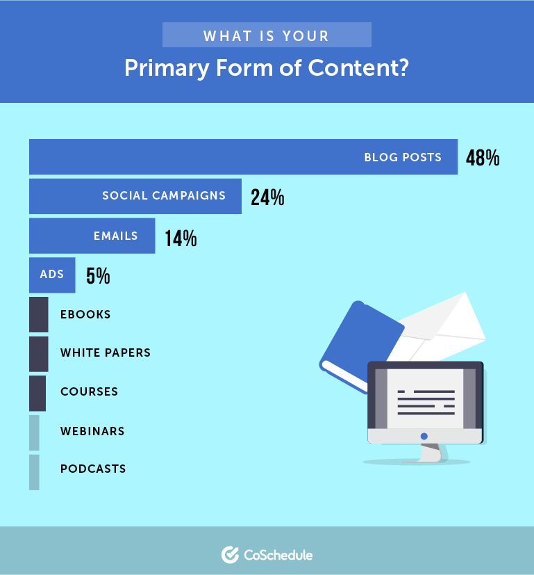 What is Your Primary Form of Content?